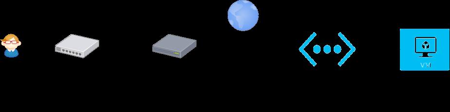 EdgeRouterLiteを使ってSite-to-Site VPNを張る - JunkBoxWiki